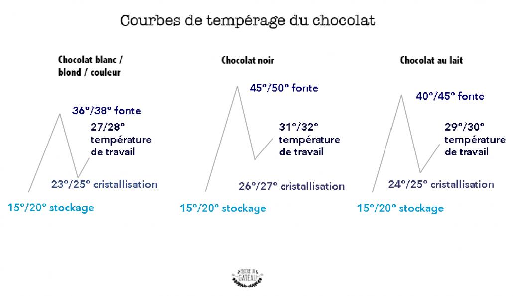 courbe tempérage chocolat